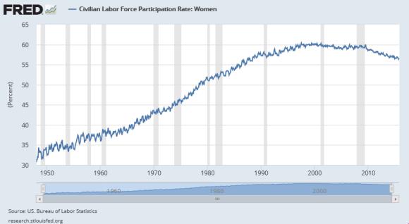 Labor Force Participation Rate 1948-2015
