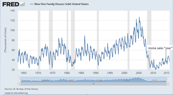 New home sales chart 1963-2015