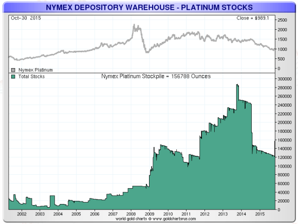 platinum held at the nymex warehouse