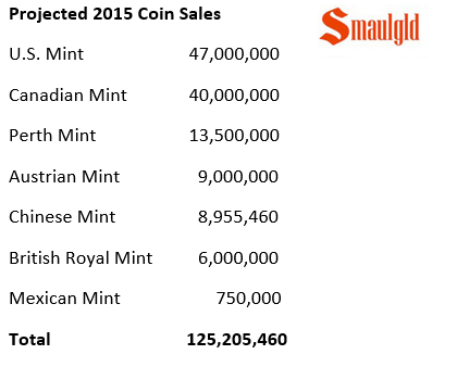 projected 2015 silver coin demand