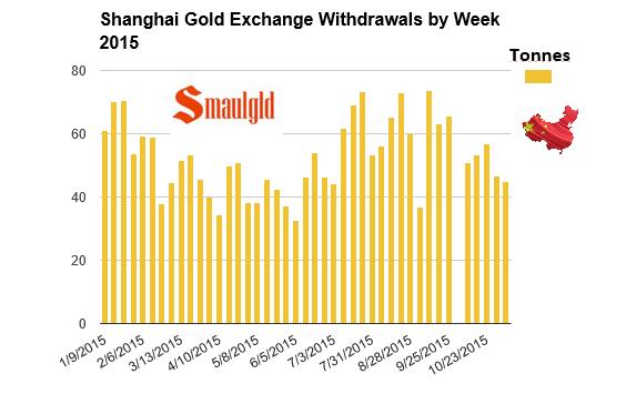 Shanghai gold exchange withrawals week ended November 6, 2015