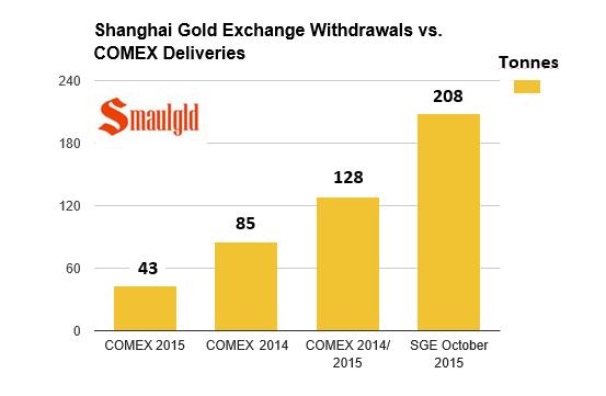Shanghai gold exchange vs comex deliveries 2015