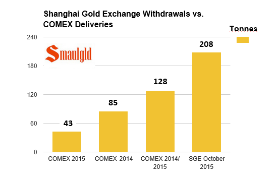 Shanghai gold exchange vs comex deliveries 2015