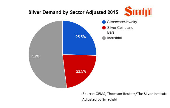 silver demand by sector adjusted by smaulgld 2015