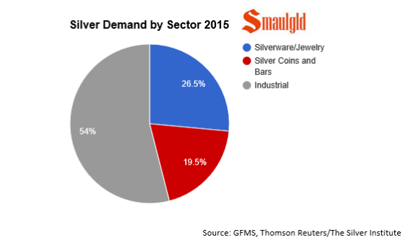 silver demand by sector 2015