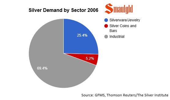 silver demand by sector 2006
