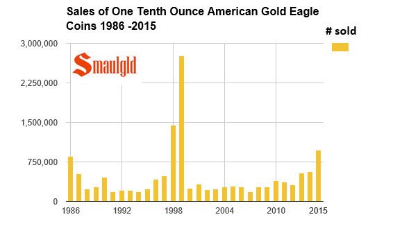 Sales of one tenth ounce american gold eagle coins 1986-2015