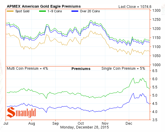2015 premiums on American Gold Eagle coins