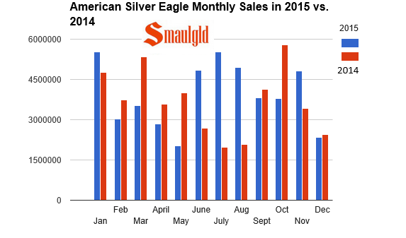 2014 and 2015 american silver eagle sales chart