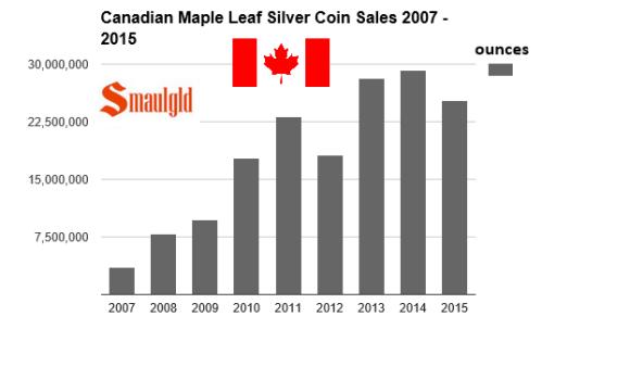canadian maple leaf sales 2007-2015 through third quarter