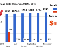 chinese gold reserves chart