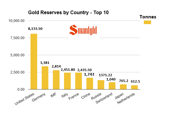 Gold reserves by country 1-10 december 7 2015