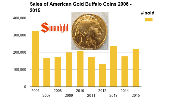 chart showing American gold buffalo coin sales 2006-2015