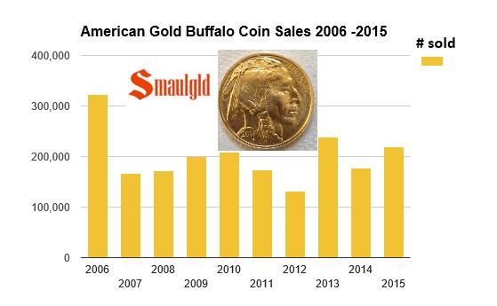 American Gold Buffalo sales 2006-2015