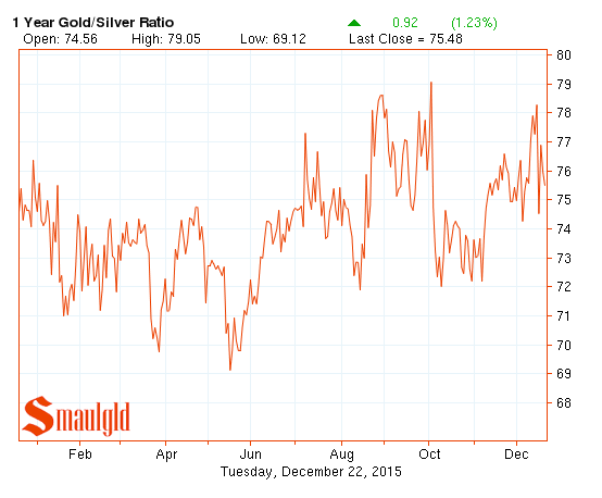 the gold silver ratio from december 2014 to december 2015