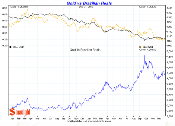 gold vs brazilain real december 2015