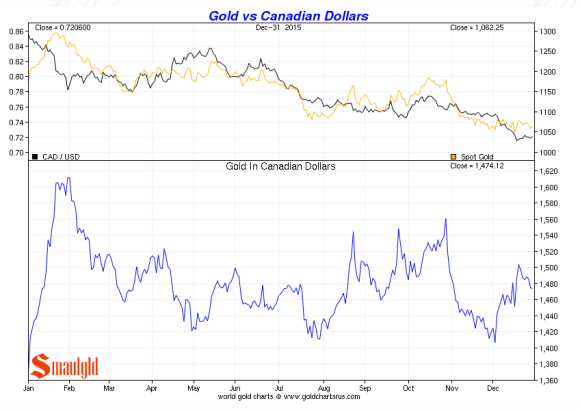 gold vs canadian dollars december 2015