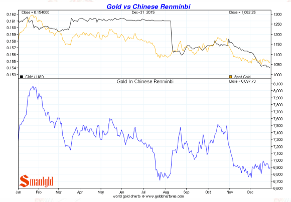 gold vs chinese renminbi december 31 2015