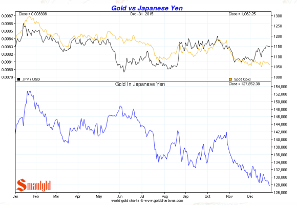 gold vs japanese yen december 2015