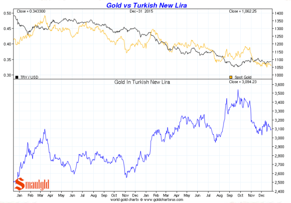 gold vs turkish lira december 2015