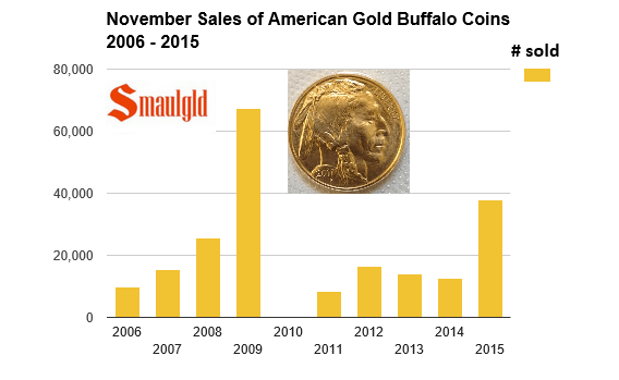 November sales of American Gold Buffalo coins 2006-2015