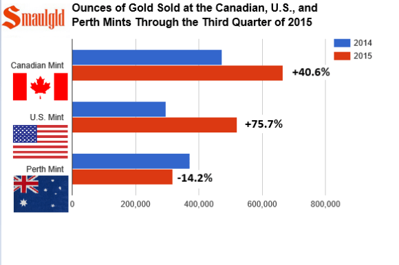 sales of gold at the major mints through the third qtr 2015