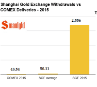 shanghai gold exchange withdrawals vs comex deliveries in 2015