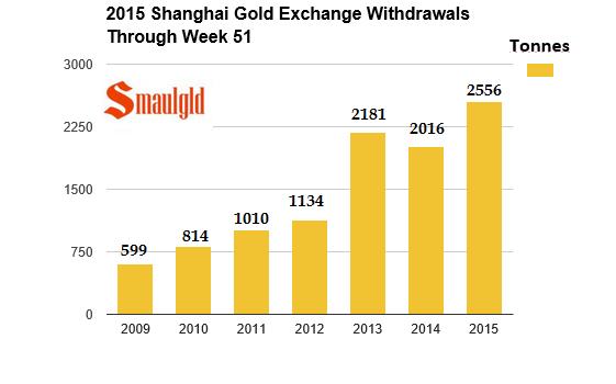 Shanghai gold exchange 2009-2015 through week 51