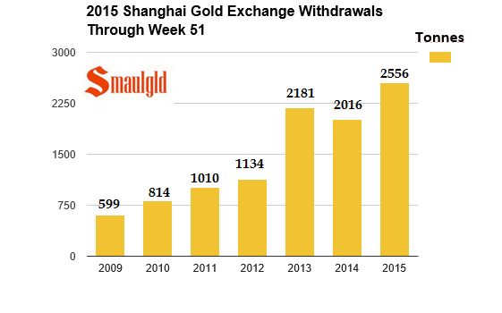 Shanghai gold exchange 2009-2015 through week 51
