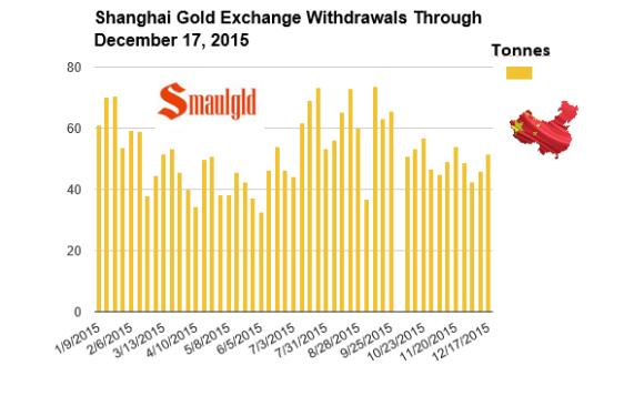 Shanghai Gold Exchange withdrawals through December 17, 2015