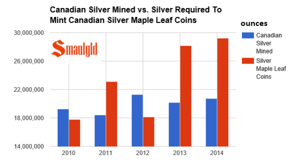 Canadian silver mining production vs silver maple leaf coin demand 2010-2014
