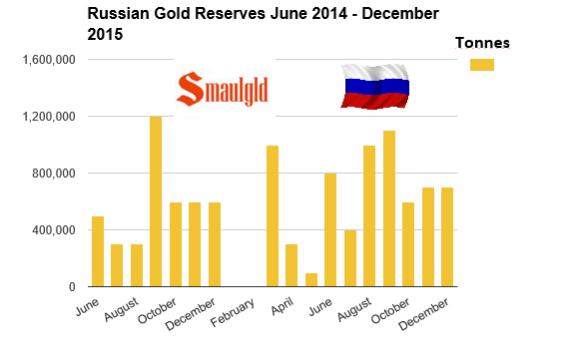 Russian Gold Reserves June 2014 - december 2015