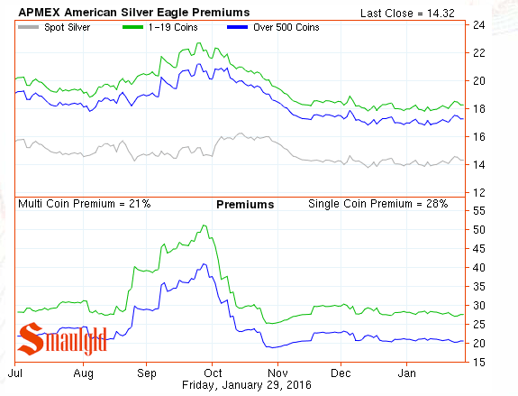 american silver eagle premiums january 29 2016