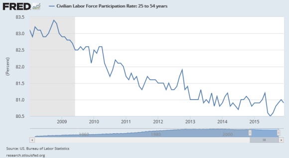 civilian labor force participation rate ages 25-54 2008-2016