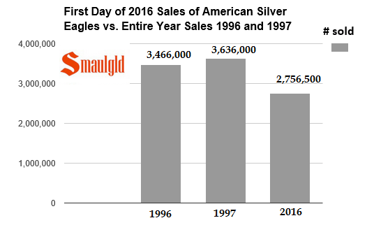 first day of 2016 silver eagle sales vs 1996-1997