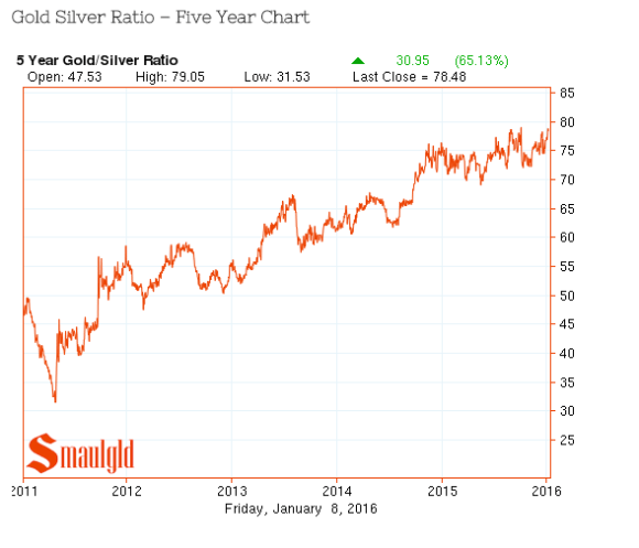 gold silver ratio five year jan 2016