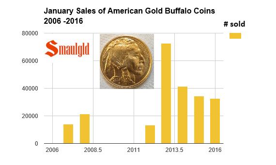 january gold buffalo sales 2006-2016