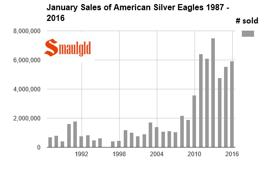 january sales of american silver eagles  1987-2016