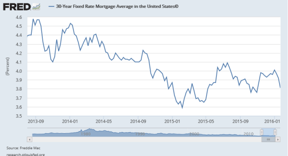 mortgage interest rates august 2013 - jan 2016