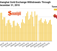 Shanghai Gold Exchange withdrawals in 2015