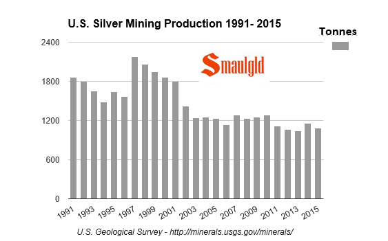 us silver mining production 1991 2015