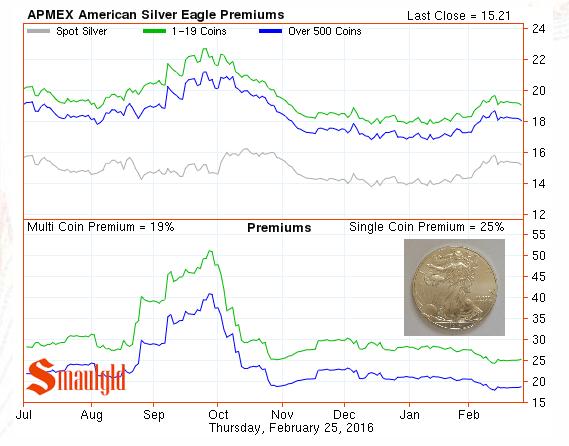 american silver eagle premium february 25 2016