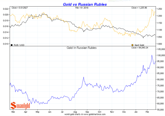 gold vs russian rouble feb 19 2016