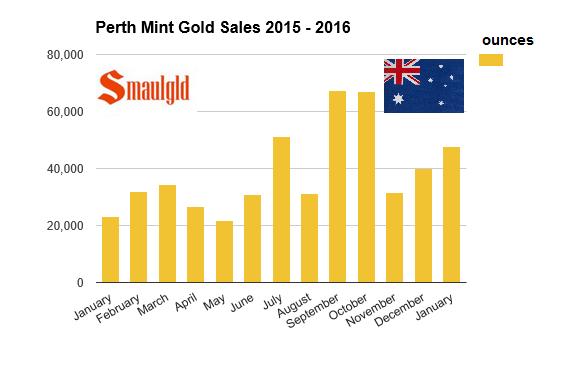 perth mint gold sales 2015 - 2016 january