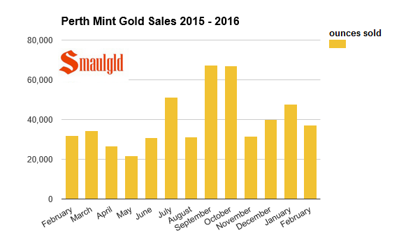 perth mint gold sales 2015 - 2016 february