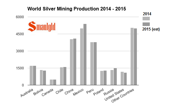 Global silver mine production chart 2014- 2015