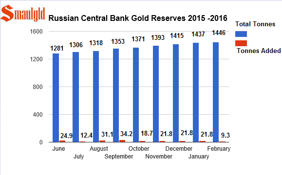 russian gold reserves from 2015 -february 2016