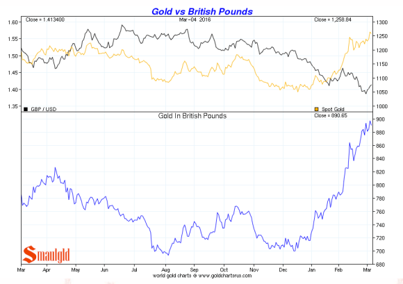 brexit and gold