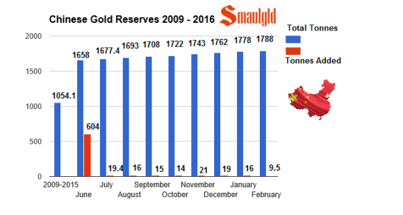 chinese gold reserves February 2016 -2009-2016