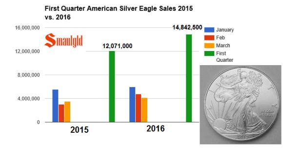 first quarter 2015 16 silver eagle sales